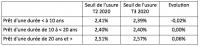 Plan de relance du secteur de l'immobilier